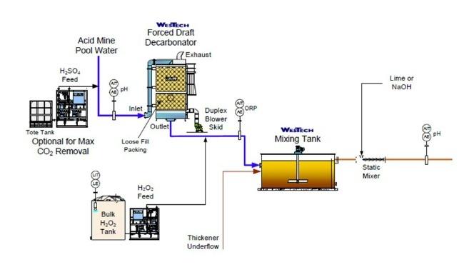 Mine drainage peroxide feed process flow