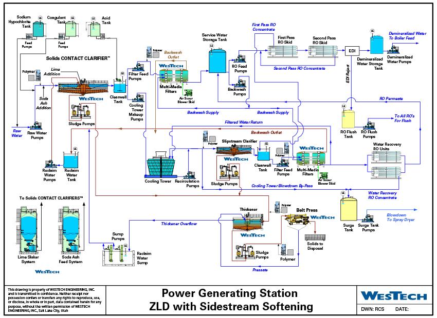 Montana power plant zero liquid discharge flow sheet