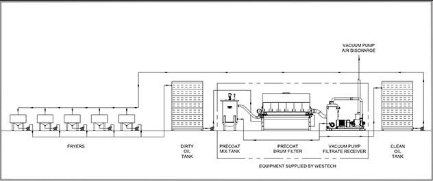 Hot oil filtration process flow diagram