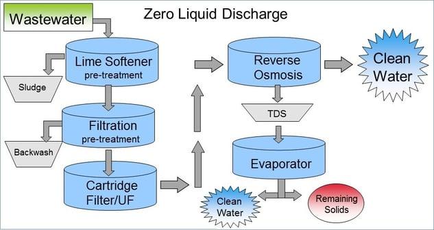 zero liquid discharge process