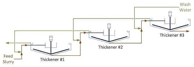 CCD circuit schematic from feed slurry through thickeners