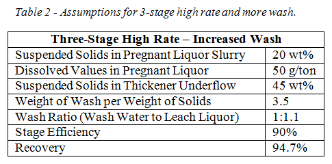 CCD table 2 high rate and increased wash