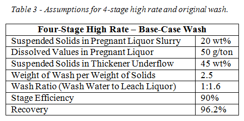 CCD table 3 four stage high rate