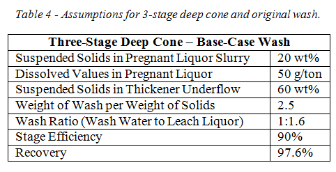 CCD table 4 deep cone three stage original wash.png