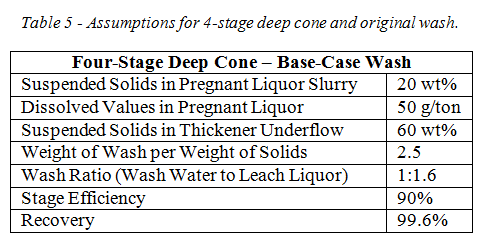 CCD table 5 deep cone four stage original wash