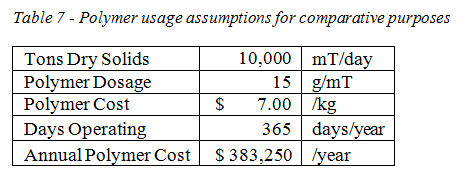 CCD table 7 polymer usage for comparison