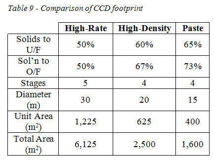table 9 comparison of CCD footprint