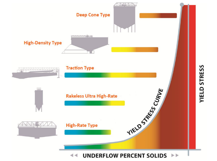 CCD yield stress and thickener underflow percent solids