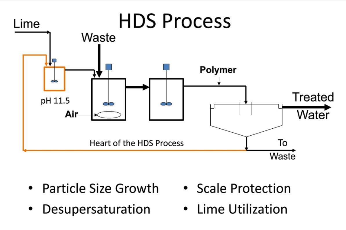 high_density_sludge_process.jpg