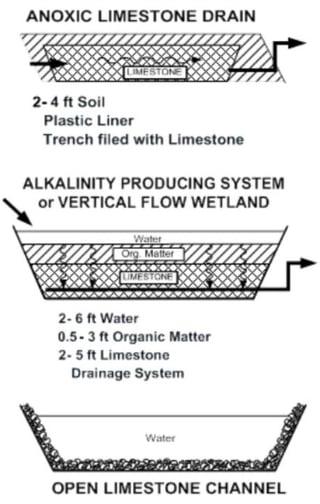 limestone_drains.jpg