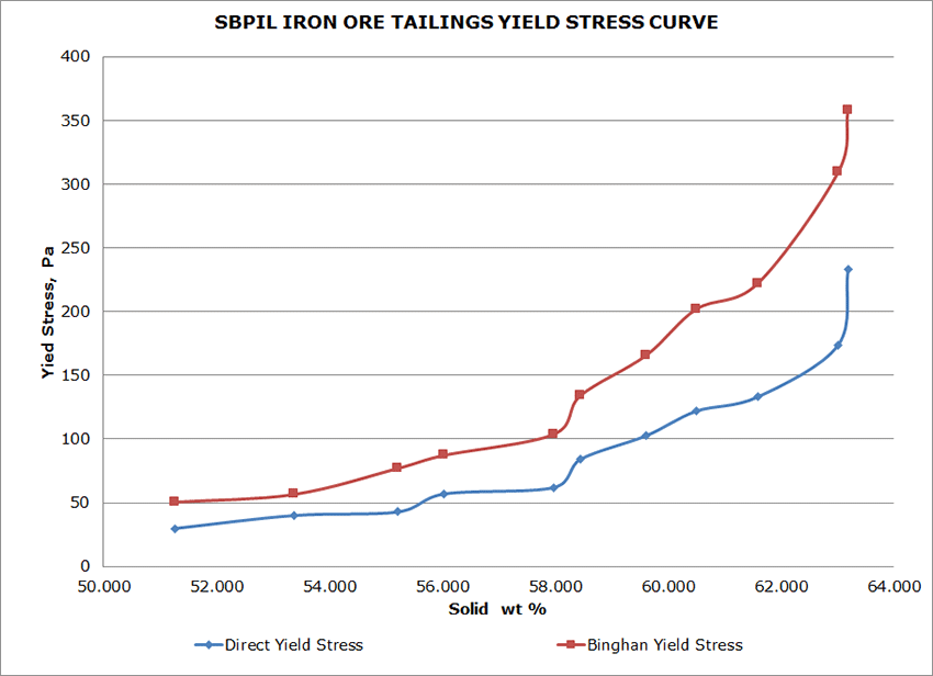 iron ore tailings yield stress curve