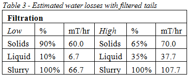 water loss air thickened tails