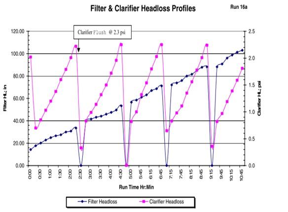 clarifier and filter headloss profiles.jpg