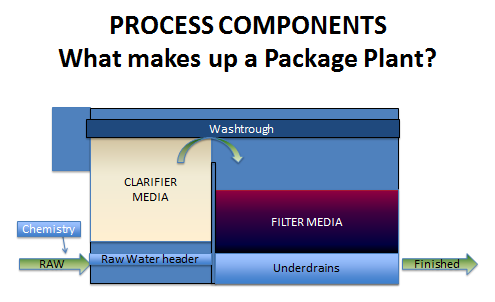 components of package plant.png