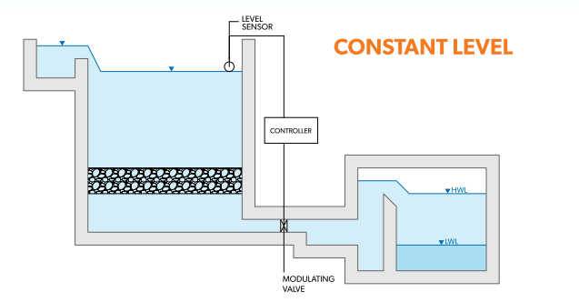 gravity filtration constant level