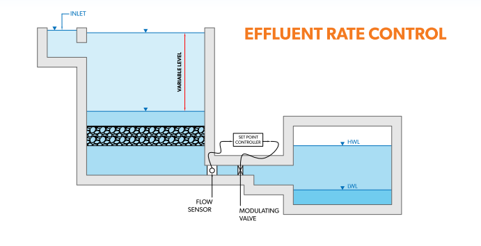 gravity filtration effluent rate control