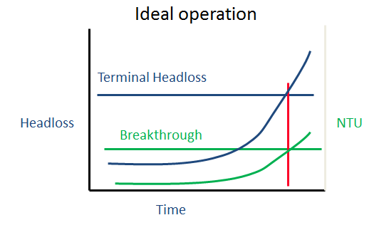 Ideal operation graph