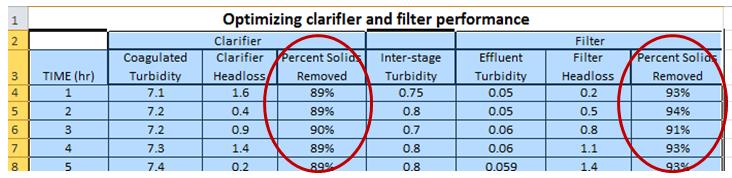 optimizing clarifier and filter performance