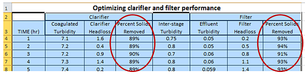 optimizing clarifier and filter performance
