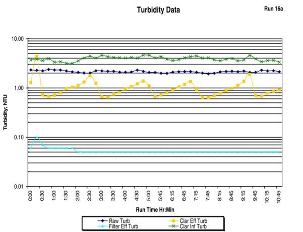 turbidity data.jpg
