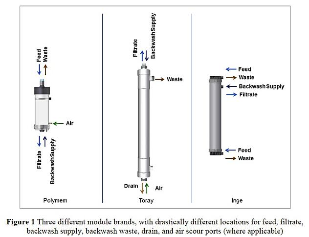 membrane module brands compared