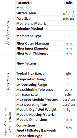 ultrafiltration parameters table