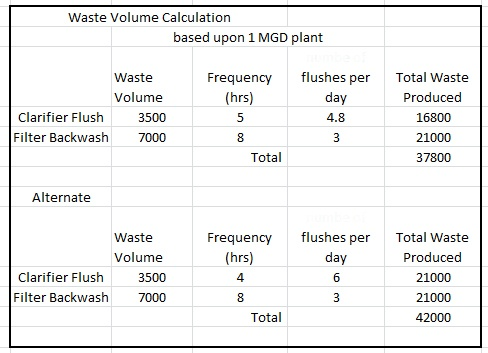 waste volume calculation table