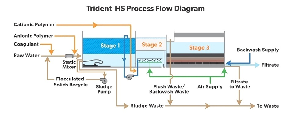 Trident HS Package Water Treatment Plant Multi-Barrier