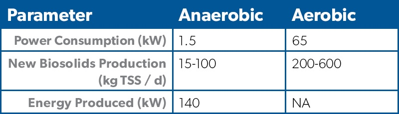 ana flo parameters table