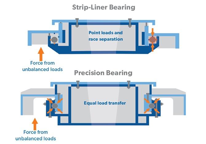 Drive Precision Bearing