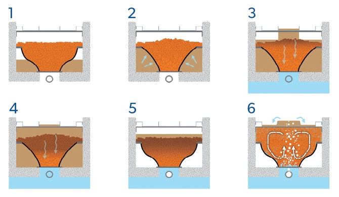 WWETCO 6 step filtration process