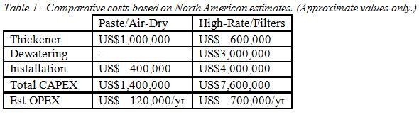 comparative costs north american estimates