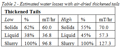 water loss filtered tails