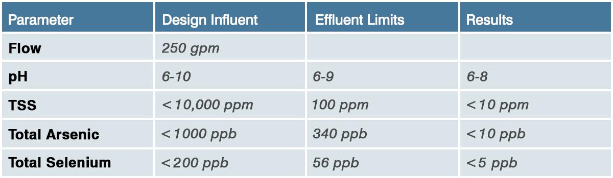 Selenium Treatment Comparison Chart