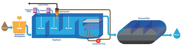 Selenium Treatment Process Flow Diagram