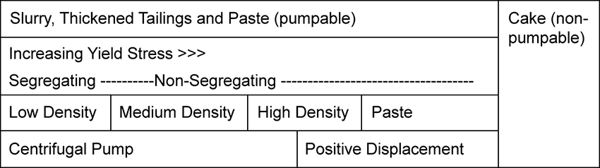 Table showing selection between centrifugal and positive displacement pumps