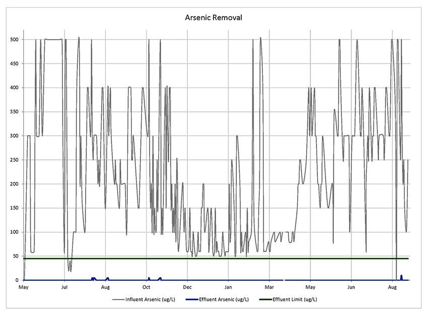 Graph showing arsenic removal over time, with effluent levels below limit