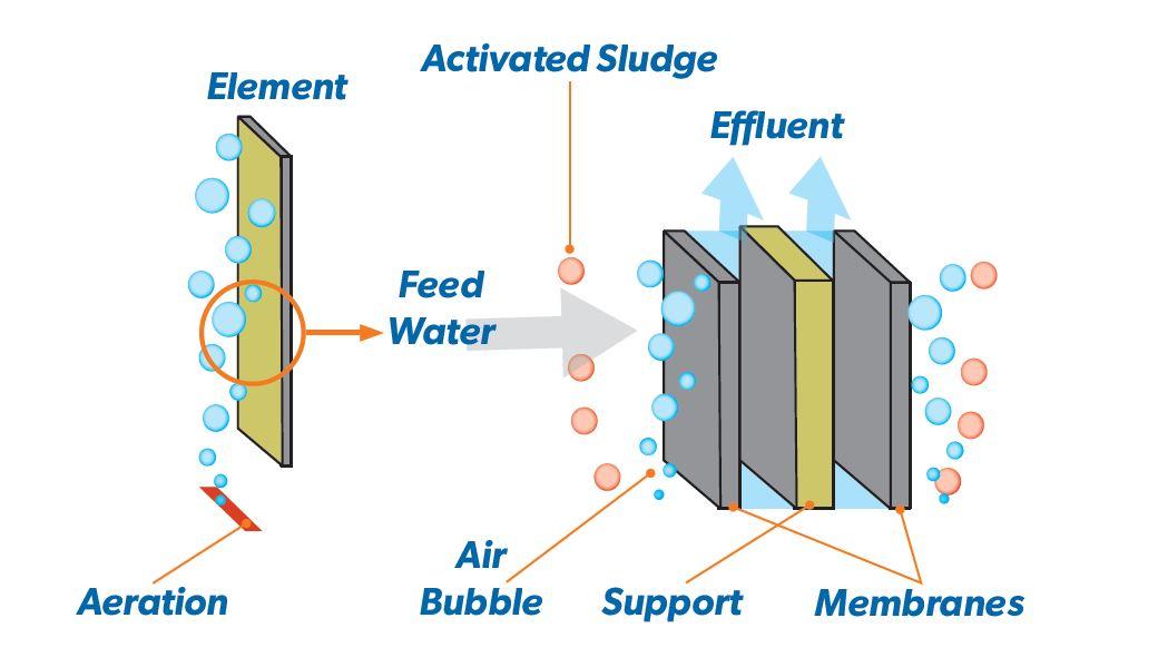 ClearLogic Membrane Bioreactor