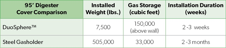 95'-Digester-Cover-Comparison-Table