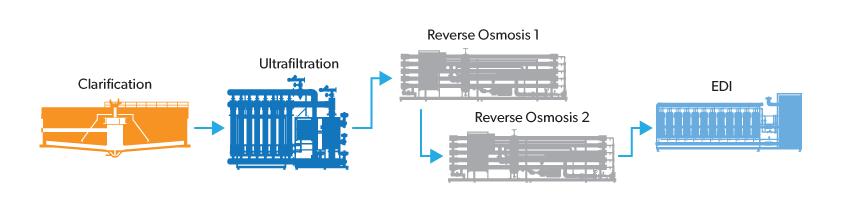 Electrodeionization EDI Flow Diagram