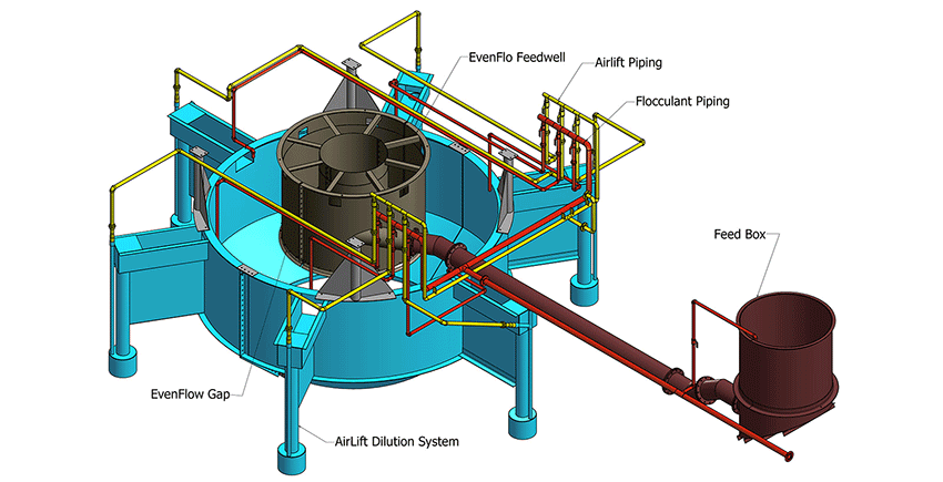 EvenFlo Feedwell AirLift system rendering