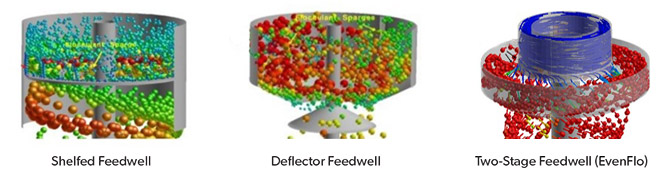 Comparison of Shelfed and Deflector and EvenFlo Feedwells