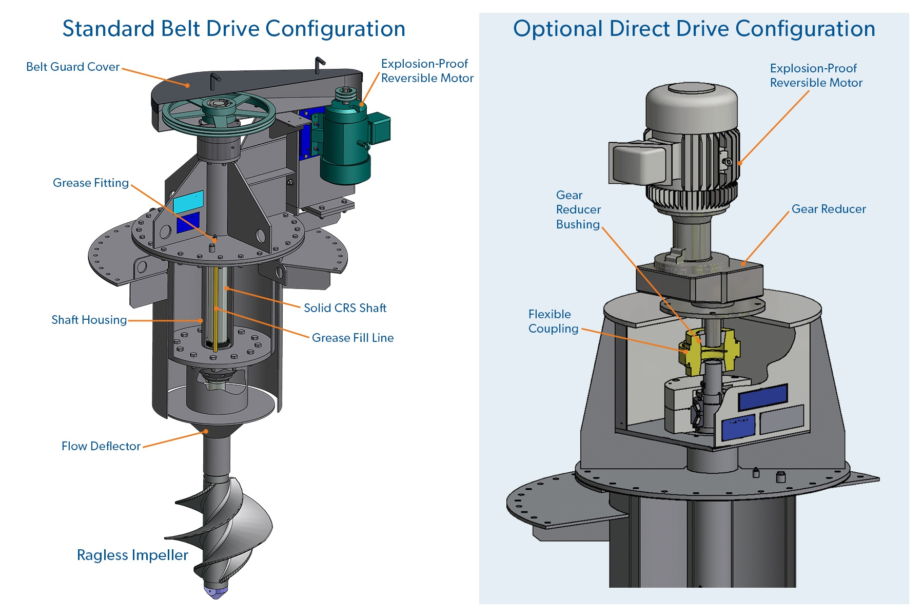 ExtremeDuty Drive Configuration Schematic Rendering