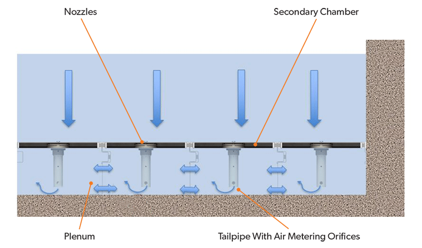 LAZERFLO filtration process diagram