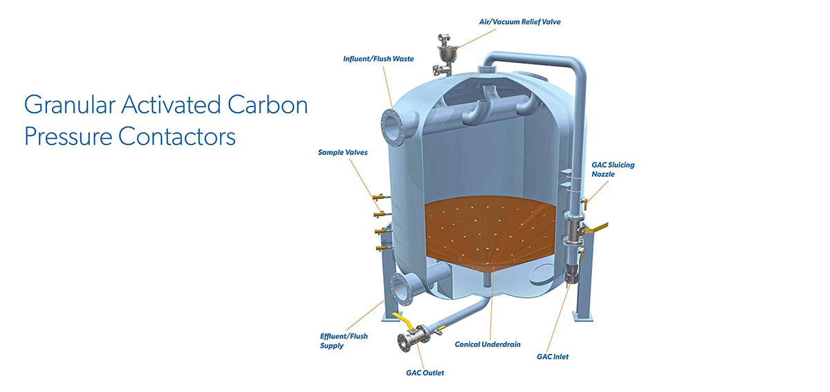Granular Activated Carbon Pressure Filter Rendering