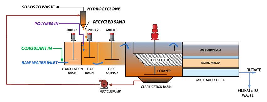 RapiSand Plus process flow diagram