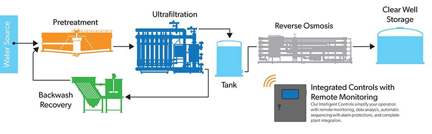 Ultrafiltration Flow Diagram
