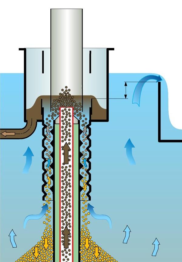 SuperSand Backwash Filter
