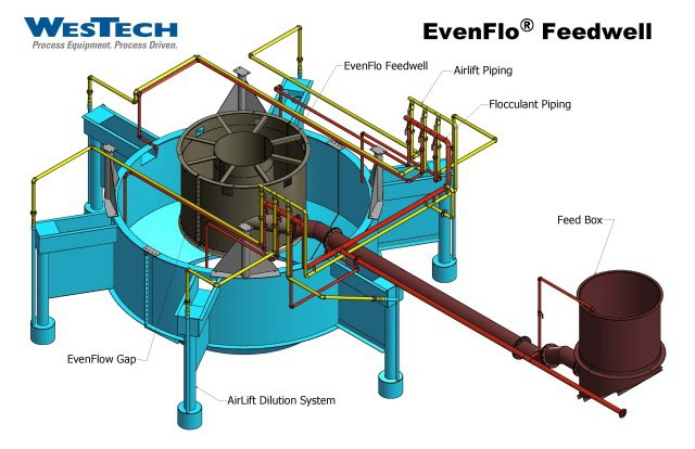 TOP Thickener Optimization Package