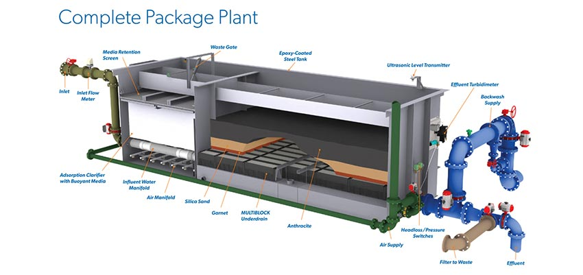 Complete Package Plant Rendering